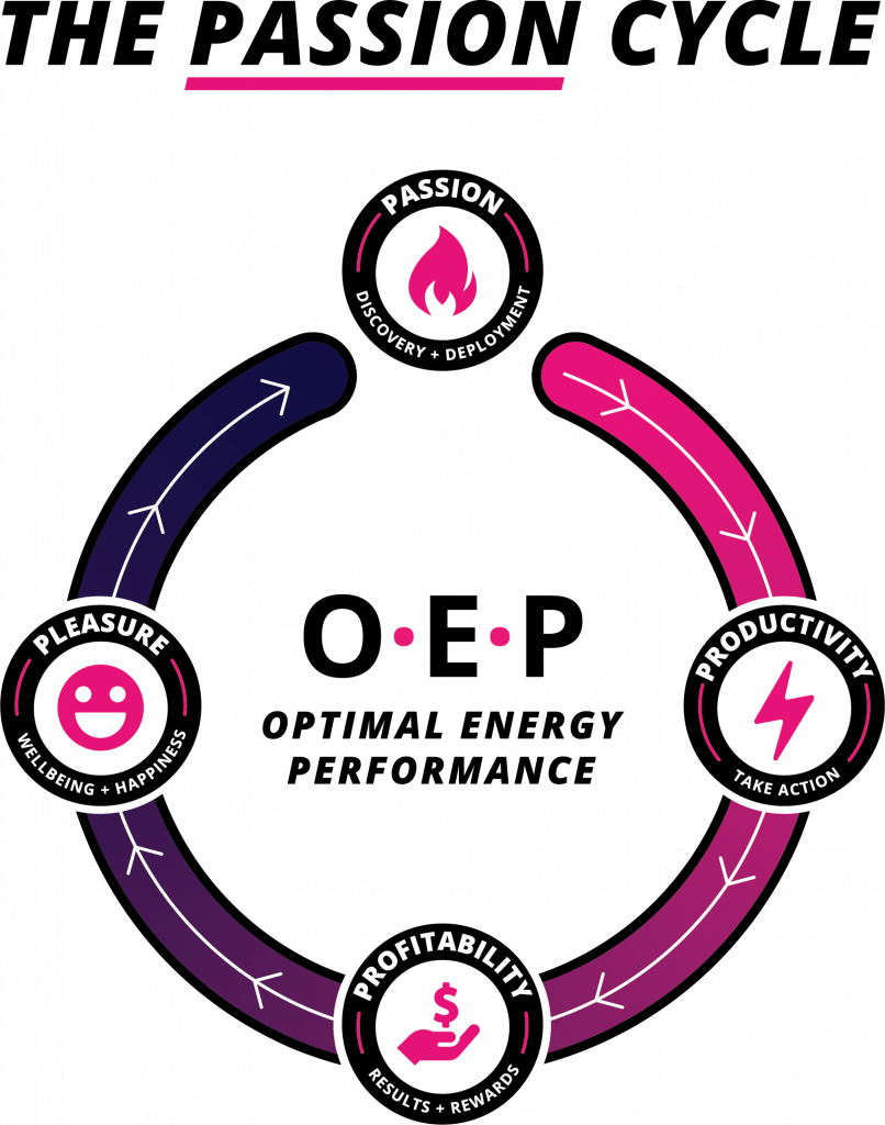 Graphic showing the passion cycle
